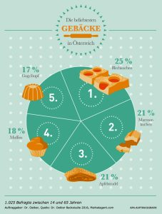 (c) Dr. Oetker/ APA Infografik